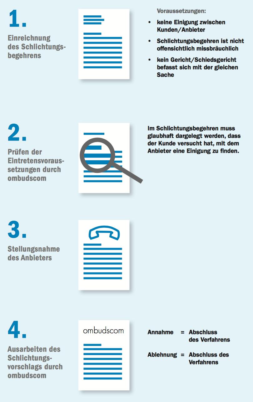 ombudscom Schlichtungsverfahren